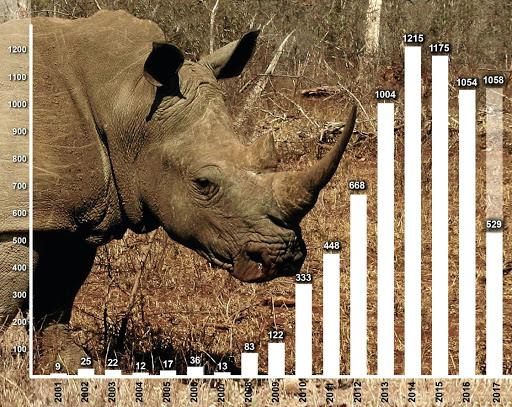 Rhino Poaching_SA_2017_Part 1